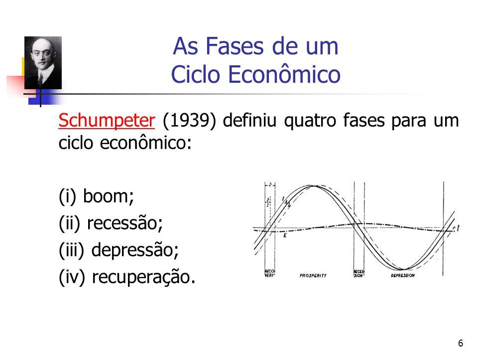 As Fases de um Ciclo Econômico