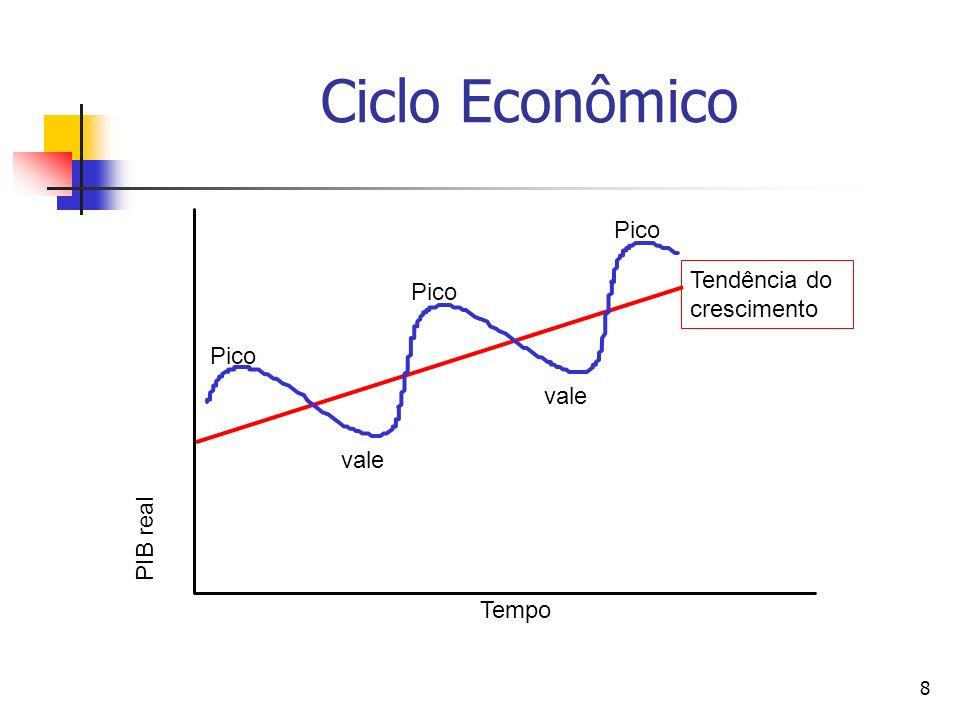 Ciclo Econômico Pico Tendência do Pico crescimento Pico vale vale