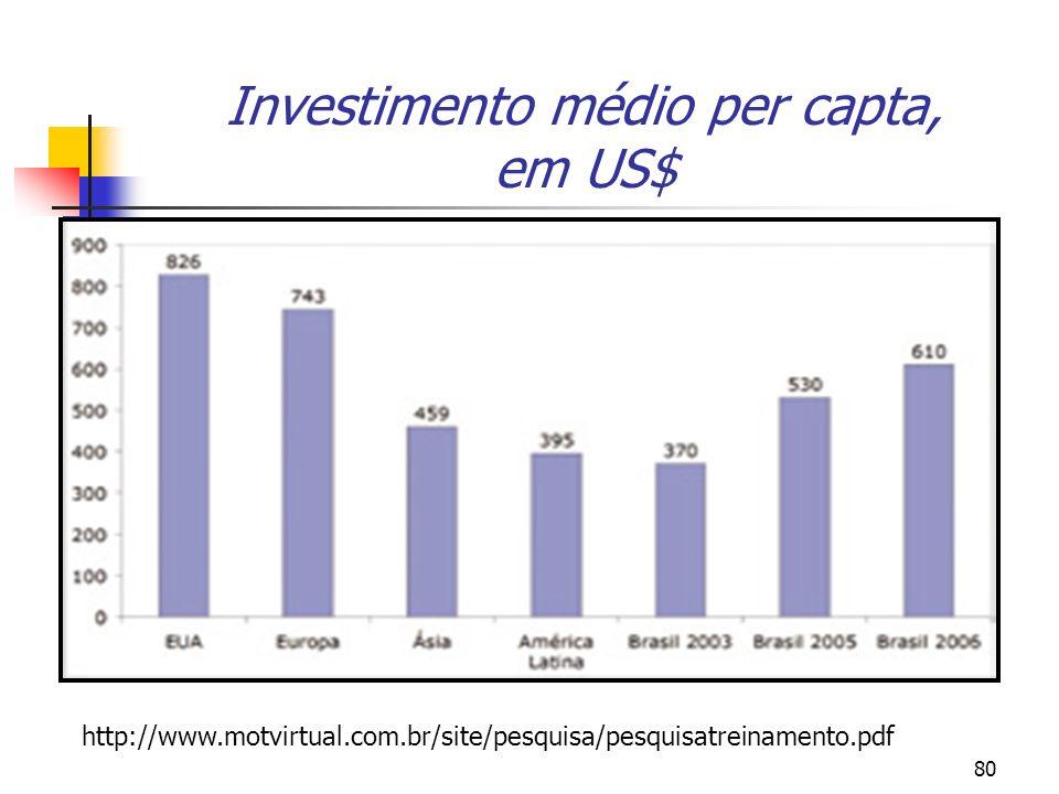 Investimento médio per capta, em US$