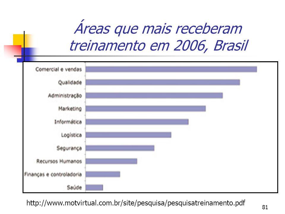 Áreas que mais receberam treinamento em 2006, Brasil
