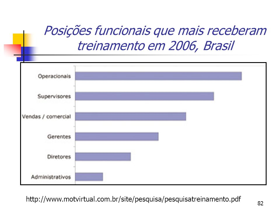 Posições funcionais que mais receberam treinamento em 2006, Brasil