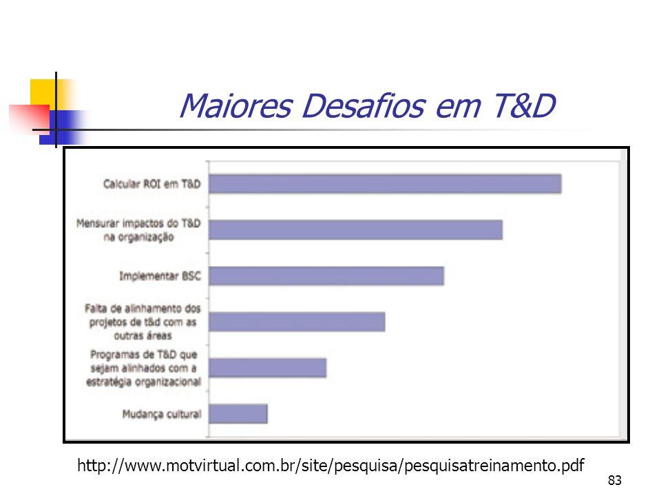Maiores Desafios em T&D