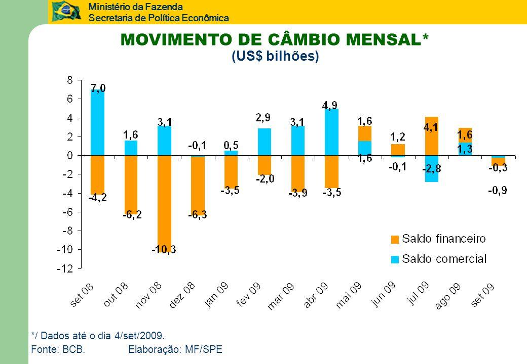 MOVIMENTO DE CÂMBIO MENSAL* (US$ bilhões)