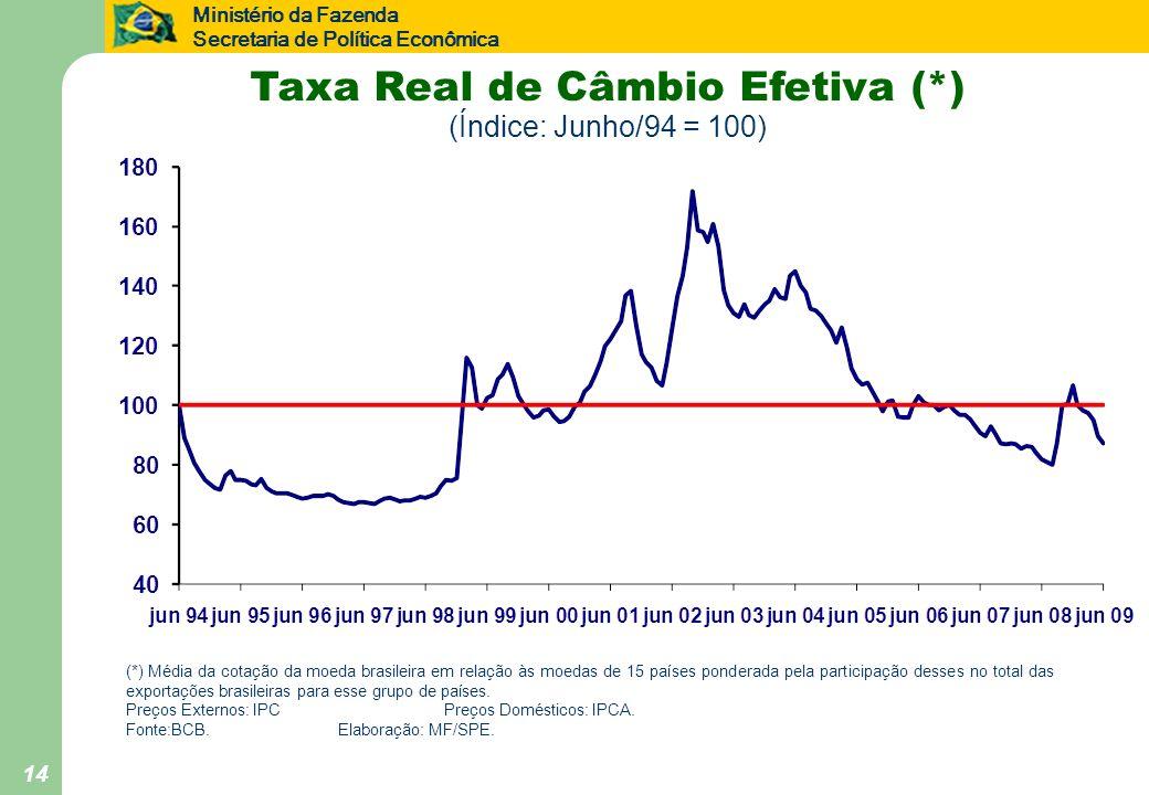 Taxa Real de Câmbio Efetiva (*) (Índice: Junho/94 = 100)