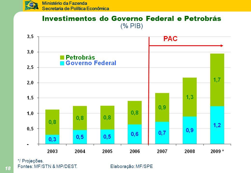 Investimentos do Governo Federal e Petrobrás (% PIB)