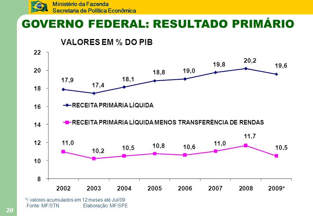 GOVERNO FEDERAL: RESULTADO PRIMÁRIO