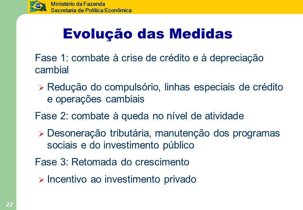 Evolução das Medidas Fase 1: combate à crise de crédito e à depreciação cambial.