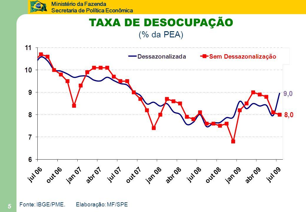 TAXA DE DESOCUPAÇÃO (% da PEA) 5 Fonte: IBGE/PME. Elaboração: MF/SPE