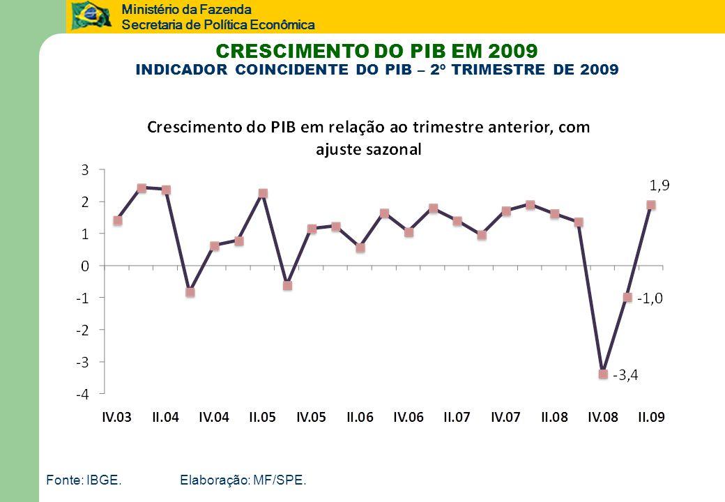 INDICADOR COINCIDENTE DO PIB – 2º TRIMESTRE DE 2009