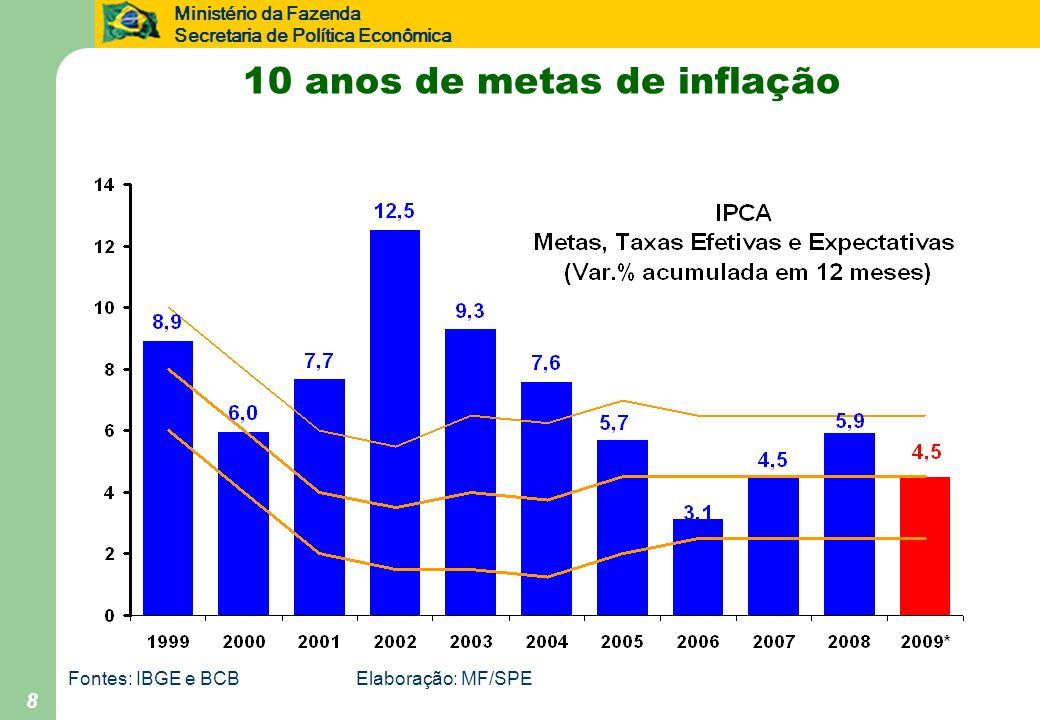 10 anos de metas de inflação