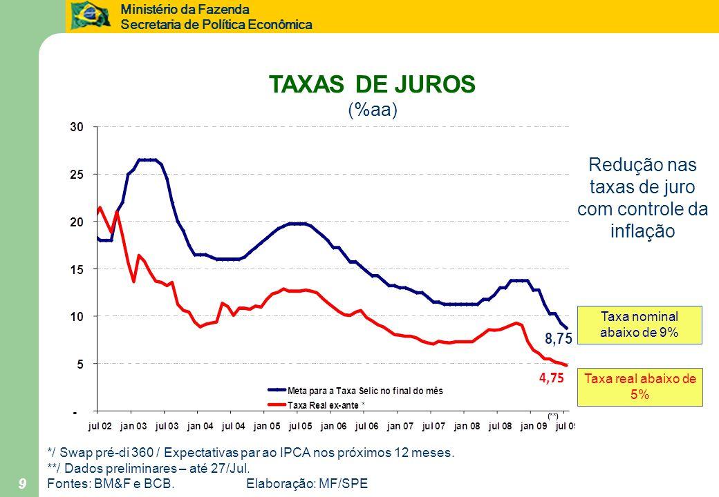 TAXAS DE JUROS (%aa) Redução nas taxas de juro com controle da inflação. Taxa nominal abaixo de 9%