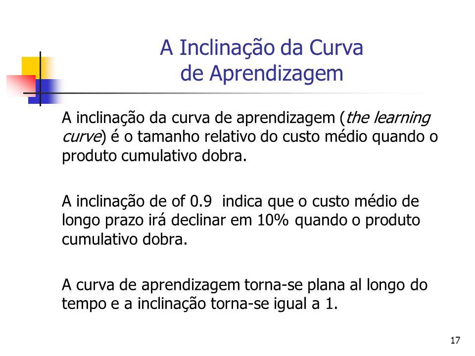 A Inclinação da Curva de Aprendizagem
