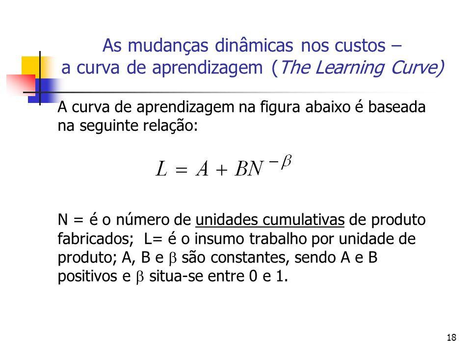 Curvas de Aprendizagem - Análise Microeconômica