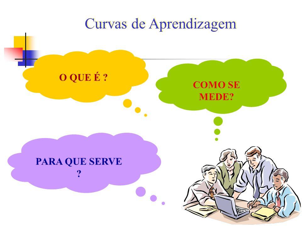 Curvas de Aprendizagem