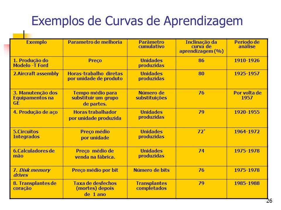Exemplos de Curvas de Aprendizagem
