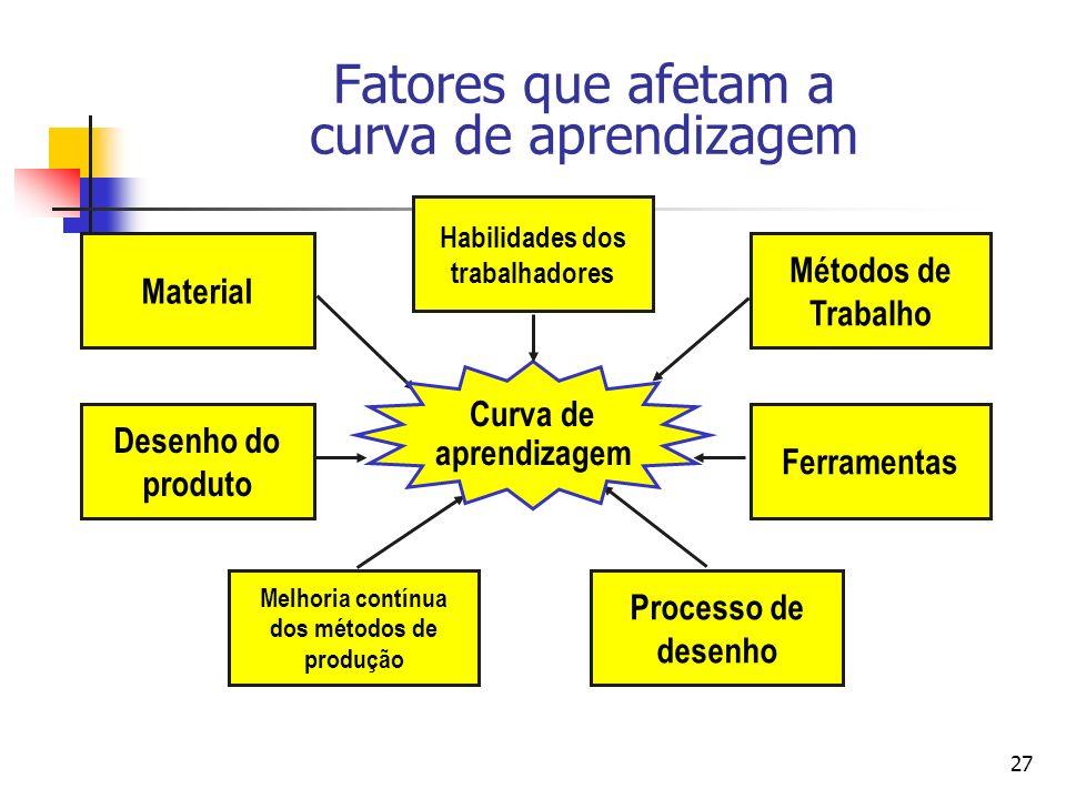 Fatores que afetam a curva de aprendizagem
