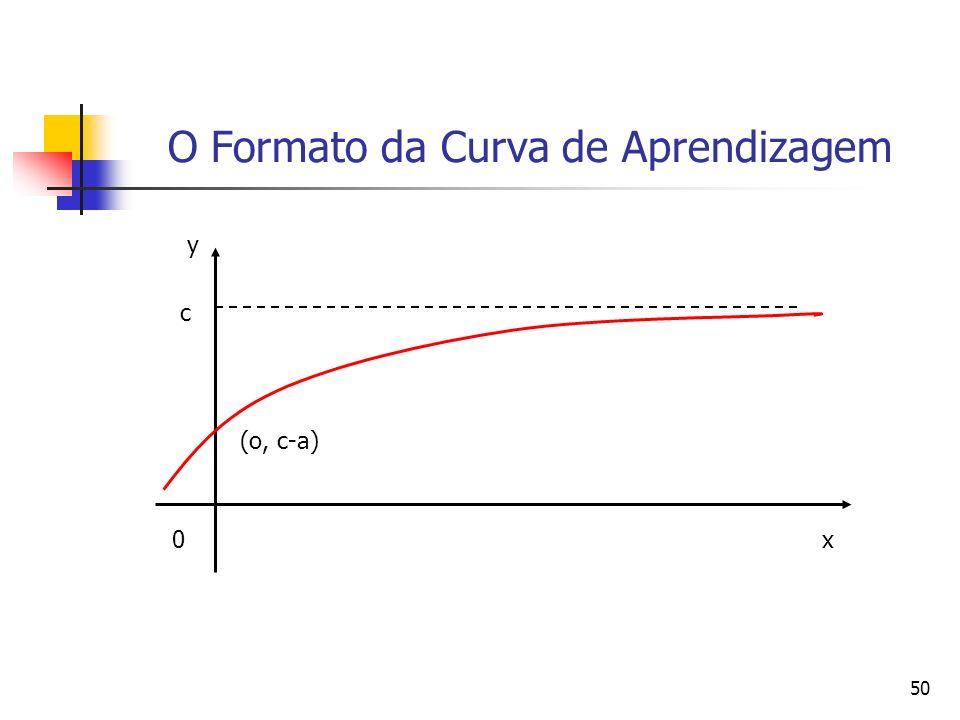 O Formato da Curva de Aprendizagem