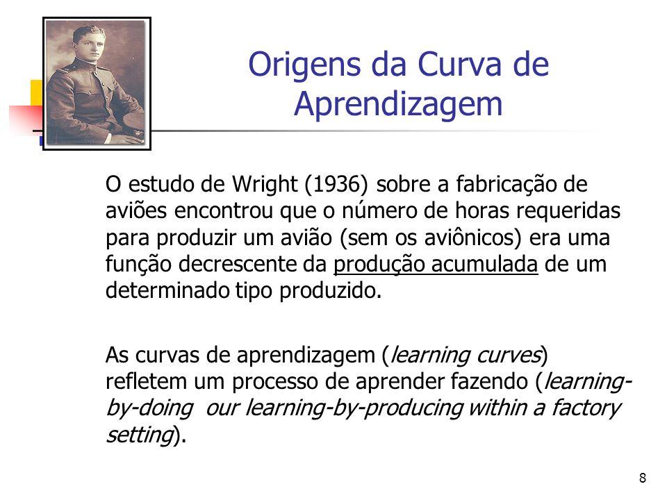 Origens da Curva de Aprendizagem