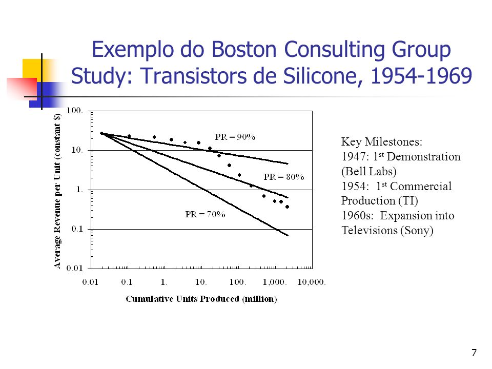 Exemplo do Boston Consulting Group Study: Transistors de Silicone, 1954-1969