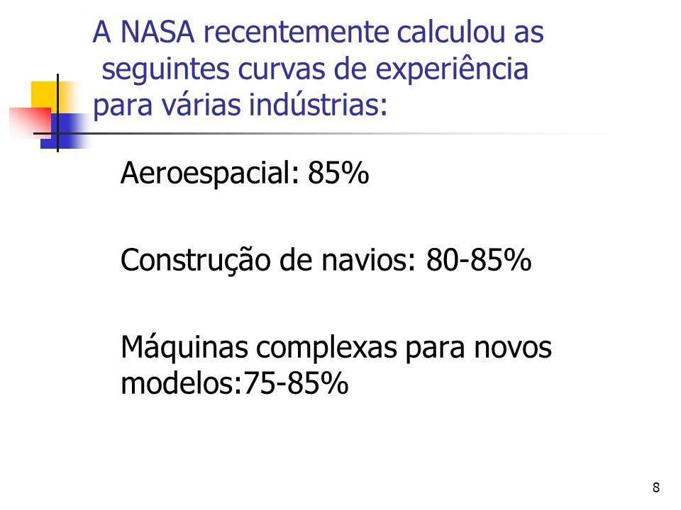 A NASA recentemente calculou as seguintes curvas de experiência para várias indústrias: