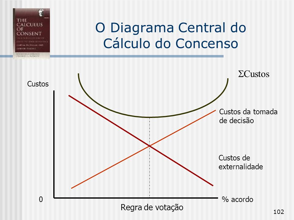 O Diagrama Central do Cálculo do Concenso