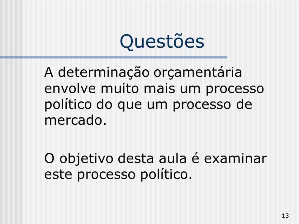 QuestõesA determinação orçamentária envolve muito mais um processo político do que um processo de mercado.