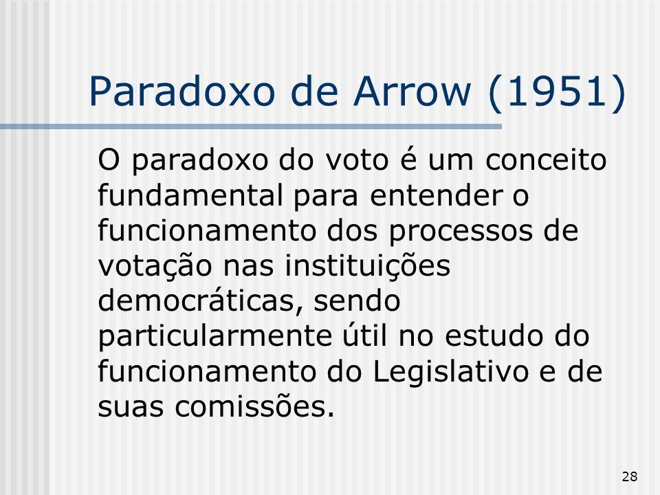 Paradoxo de Arrow (1951)