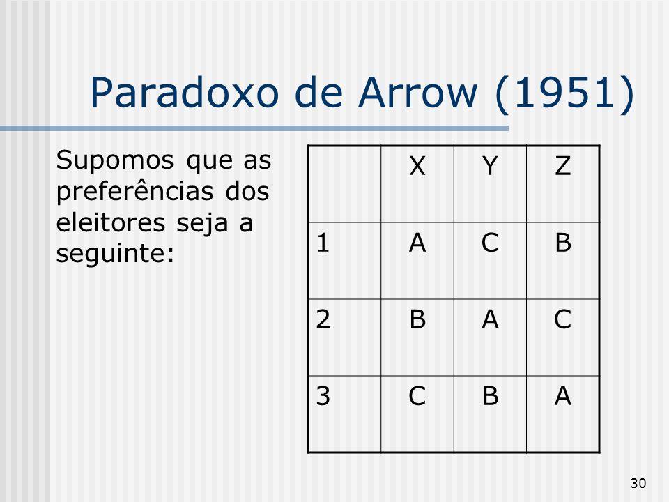 Paradoxo de Arrow (1951)Supomos que as preferências dos eleitores seja a seguinte: X. Y. Z. 1. A. C.