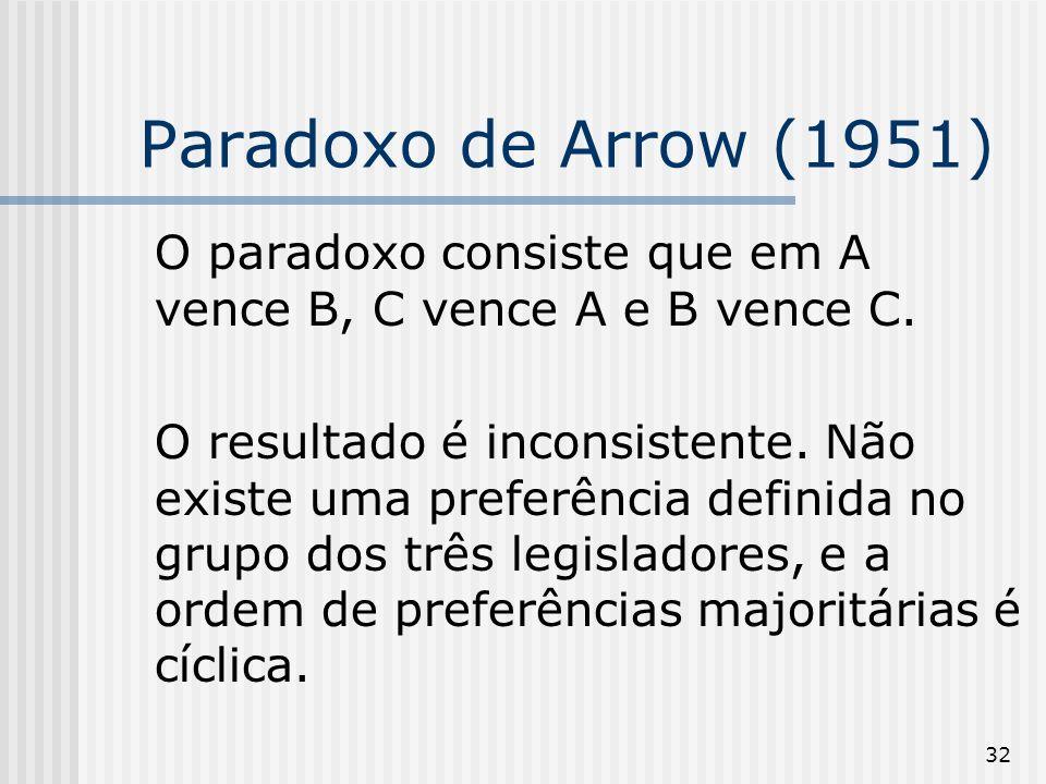 Paradoxo de Arrow (1951) O paradoxo consiste que em A vence B, C vence A e B vence C.