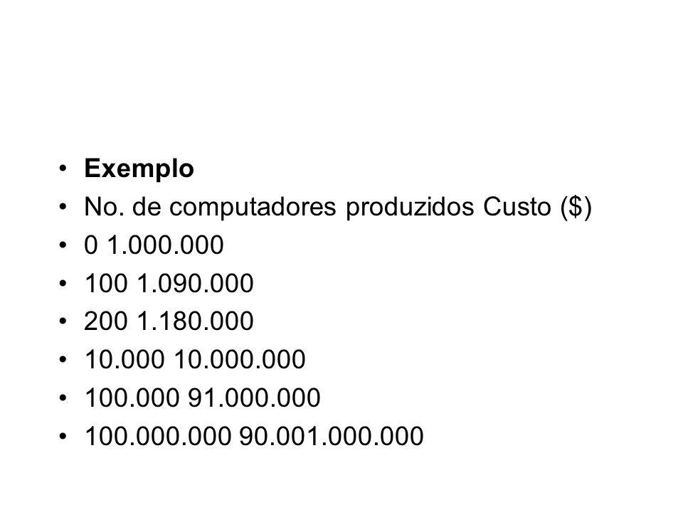 Exemplo No. de computadores produzidos Custo ($) 0 1.000.000. 100 1.090.000. 200 1.180.000. 10.000 10.000.000.