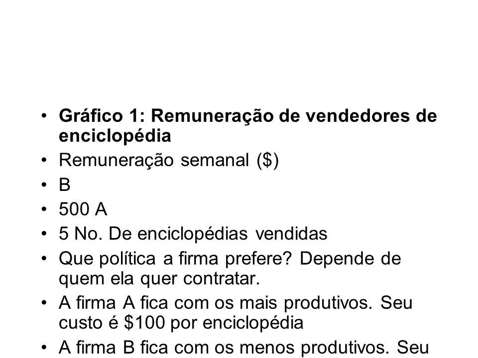 Gráfico 1: Remuneração de vendedores de enciclopédia