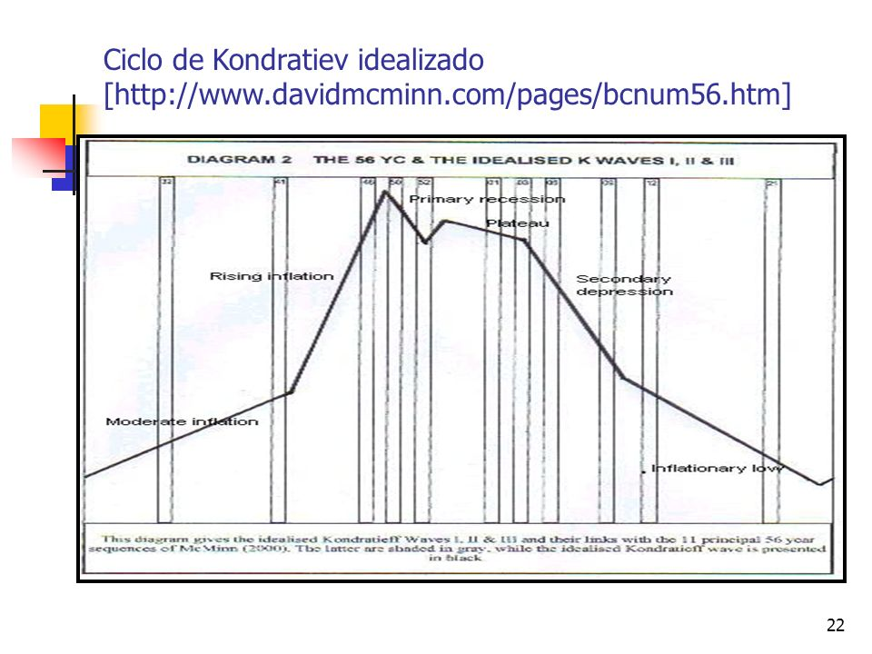 Ciclo de Kondratiev idealizado