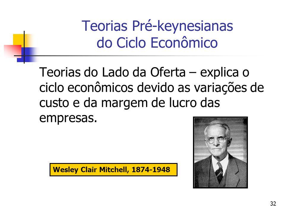 Teorias Pré-keynesianas do Ciclo Econômico