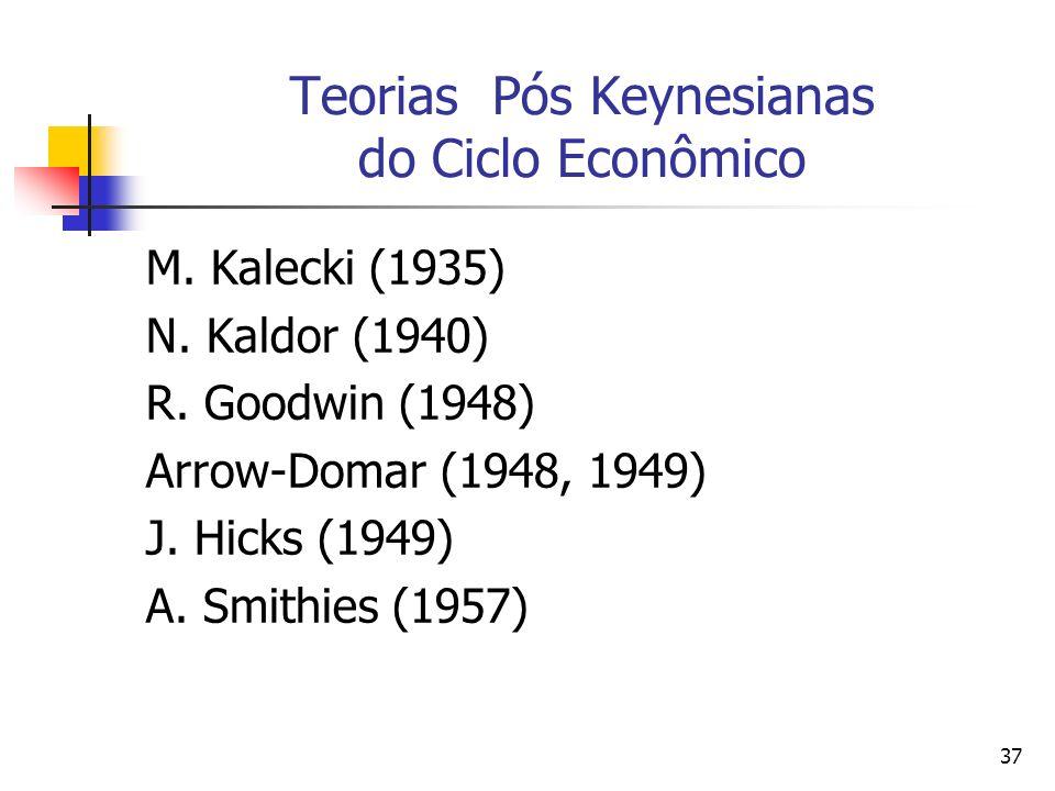 Teorias Pós Keynesianas do Ciclo Econômico