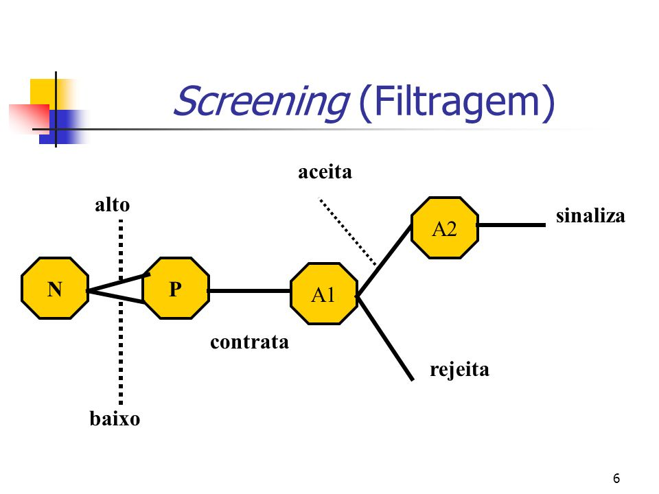 Screening (Filtragem)
