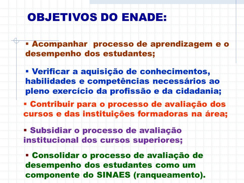 OBJETIVOS DO ENADE: Acompanhar processo de aprendizagem e o desempenho dos estudantes;