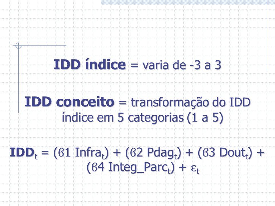 IDD conceito = transformação do IDD índice em 5 categorias (1 a 5)