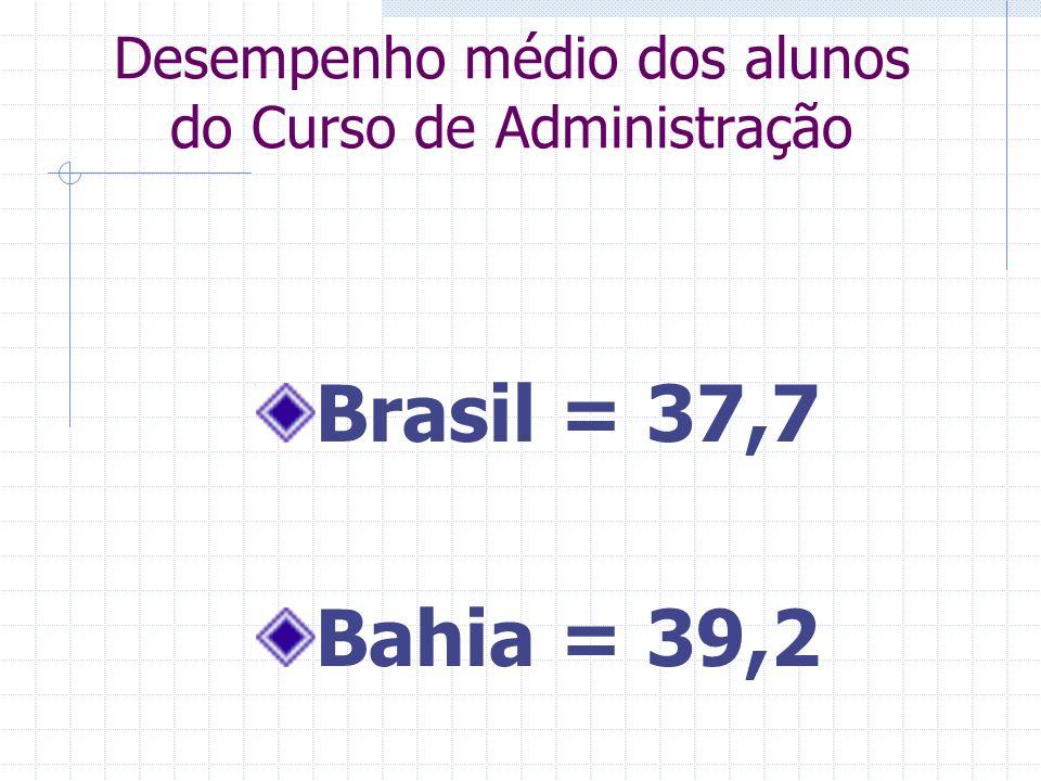 Desempenho médio dos alunos do Curso de Administração