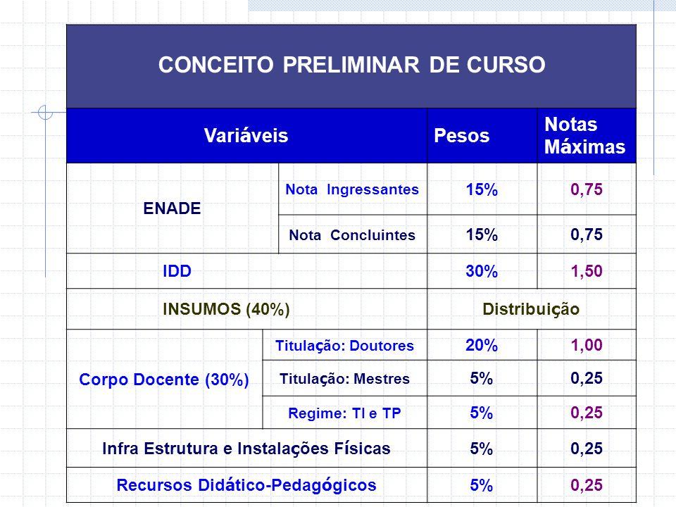 CONCEITO PRELIMINAR DE CURSO