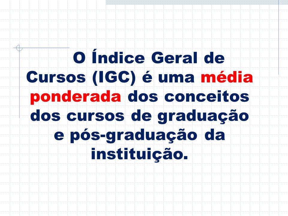 O Índice Geral de Cursos (IGC) é uma média ponderada dos conceitos dos cursos de graduação e pós-graduação da instituição.