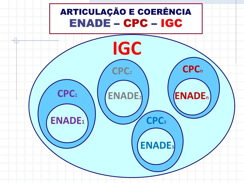 ARTICULAÇÃO E COERÊNCIA ENADE – CPC – IGC