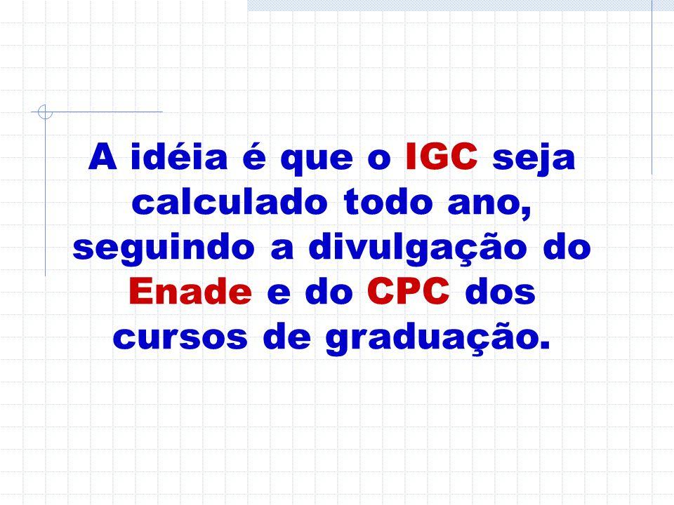 A idéia é que o IGC seja calculado todo ano, seguindo a divulgação do Enade e do CPC dos cursos de graduação.