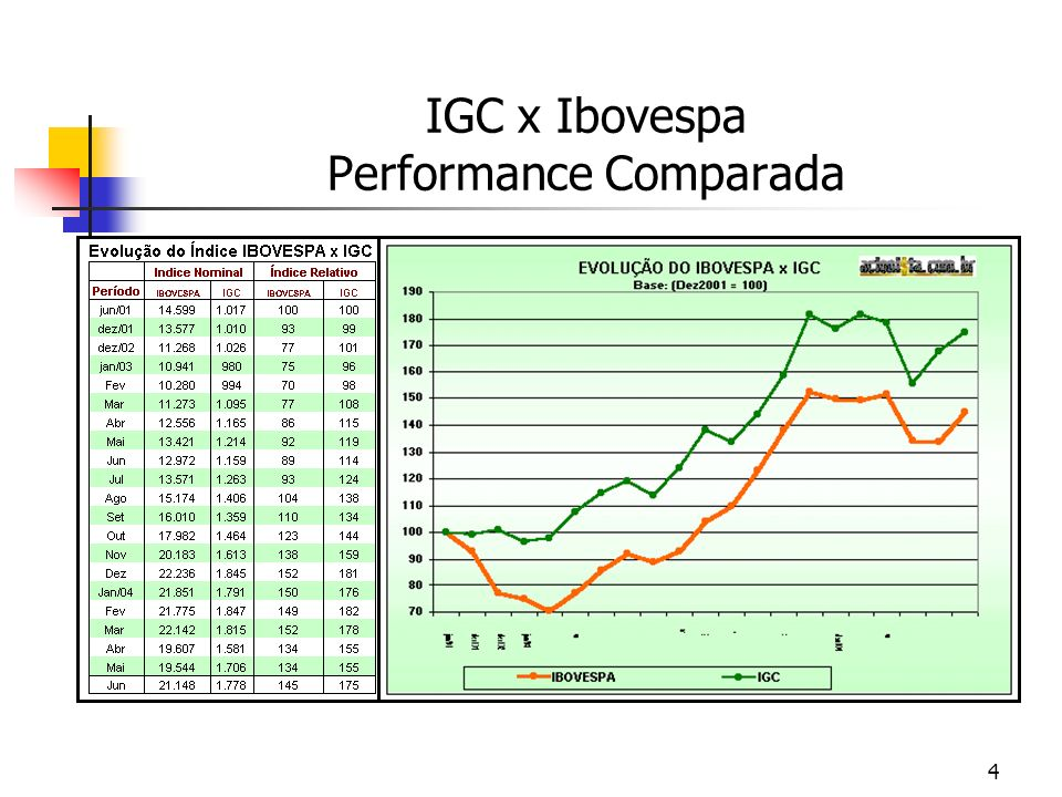 IGC x Ibovespa Performance Comparada