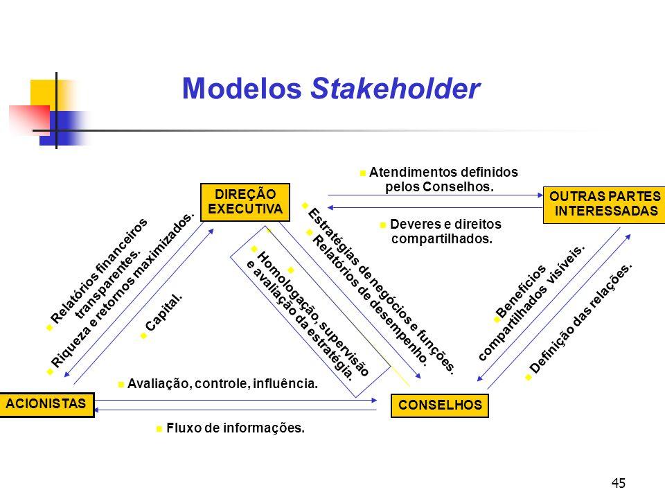 Modelos Stakeholder Atendimentos definidos pelos Conselhos.