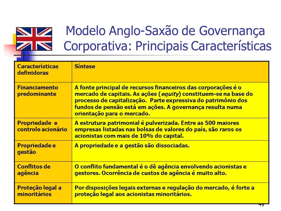 Modelo Anglo-Saxão de Governança Corporativa: Principais Características