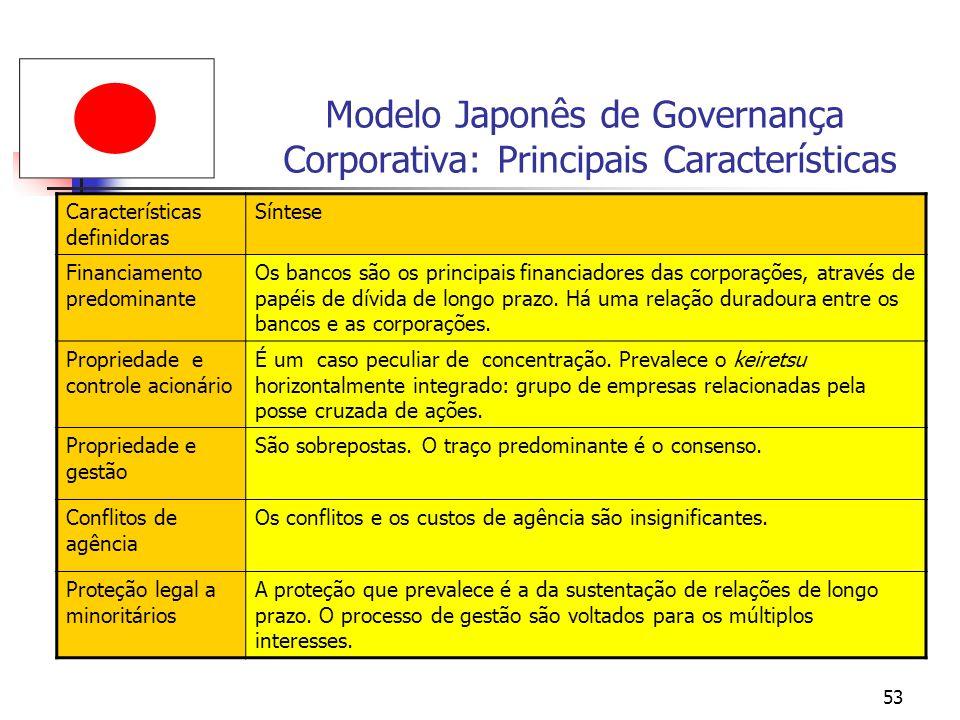 Modelo Japonês de Governança Corporativa: Principais Características