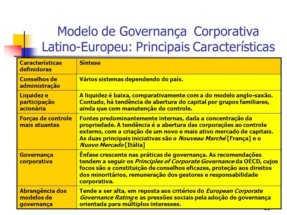 Modelo de Governança Corporativa Latino-Europeu: Principais Características