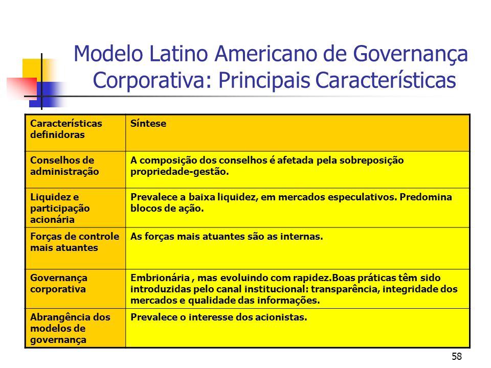 Modelo Latino Americano de Governança Corporativa: Principais Características