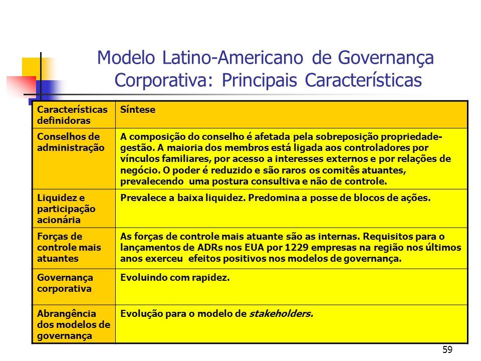 Modelo Latino-Americano de Governança Corporativa: Principais Características
