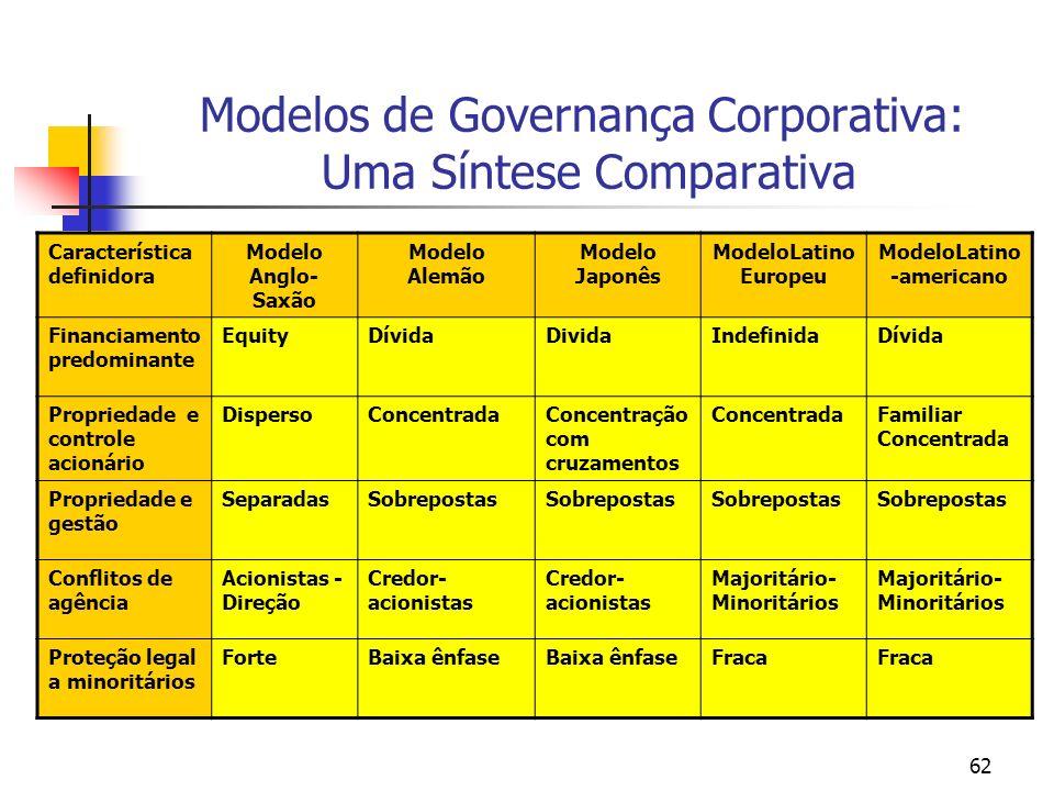 Modelos de Governança Corporativa: Uma Síntese Comparativa